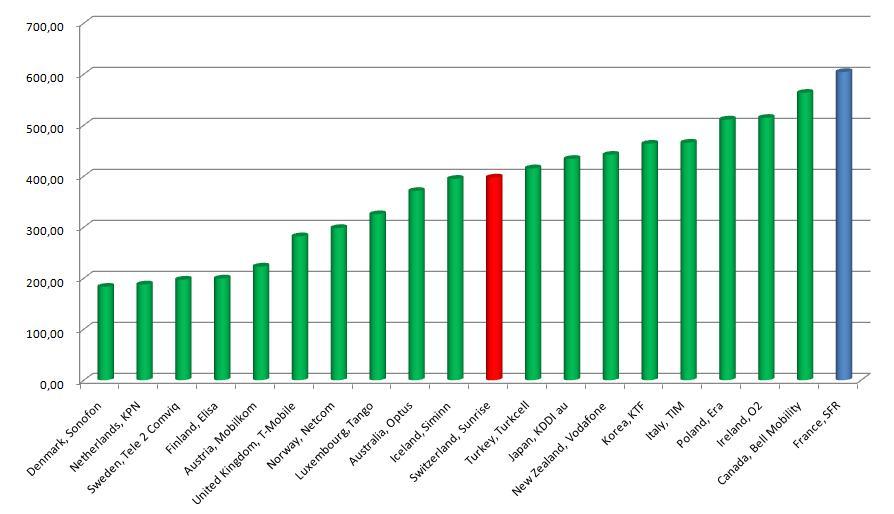 utilisation intensive - coût téléphonie mobile - source : OECD - Communications Outlook 2009