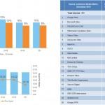 Les Français utilisent plus les réseaux sociaux que les Suisses