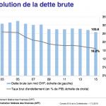 dette-suisse-2015