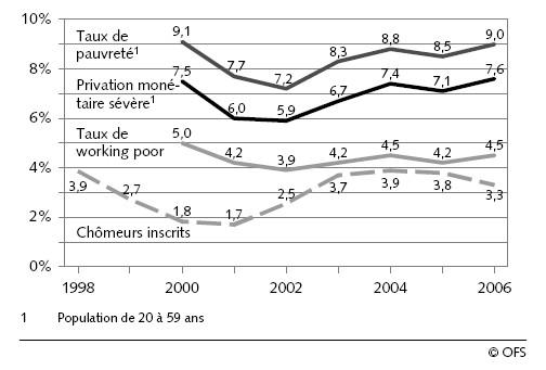 en suisse  1 personne sur 11 est pauvre