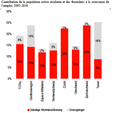 contribution population active et frontaliers à la croissance